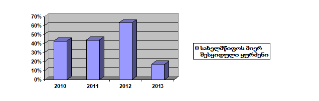 sheskiduli-kurdzeni-stats